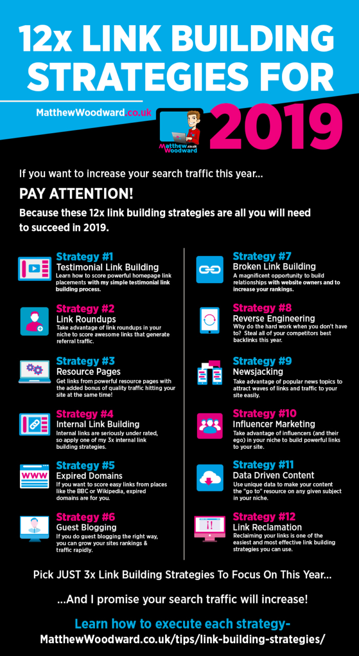 Infographic lists a range of link-building strategies to consider