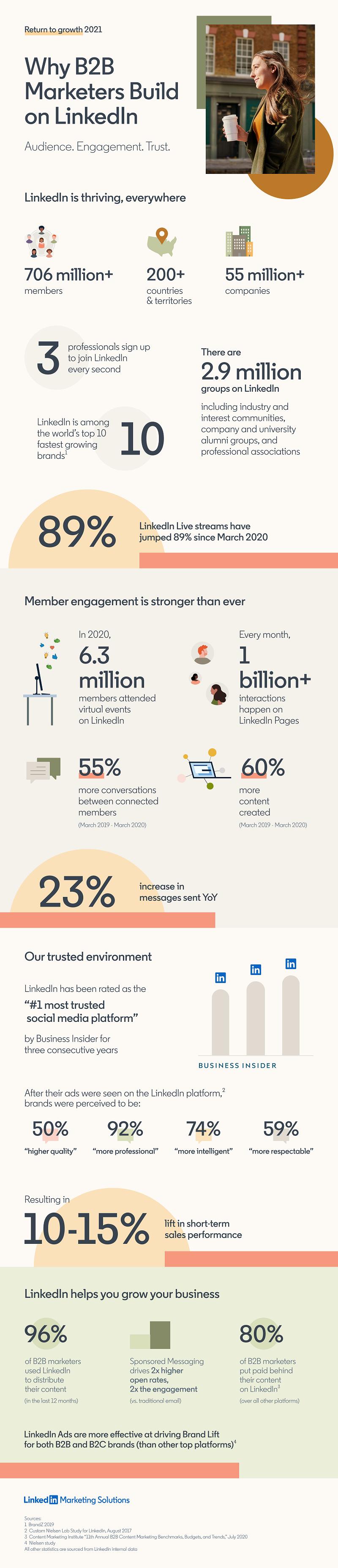 Анализ данных LinkedIn 2021