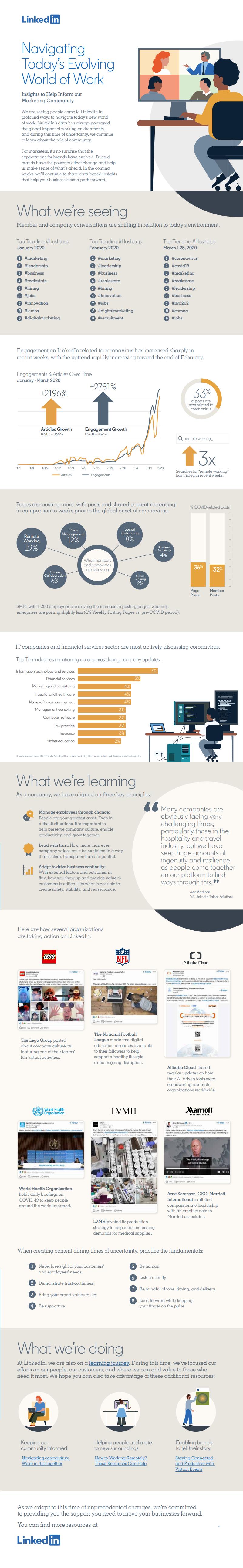 LinkedIn COVID-19 infographic