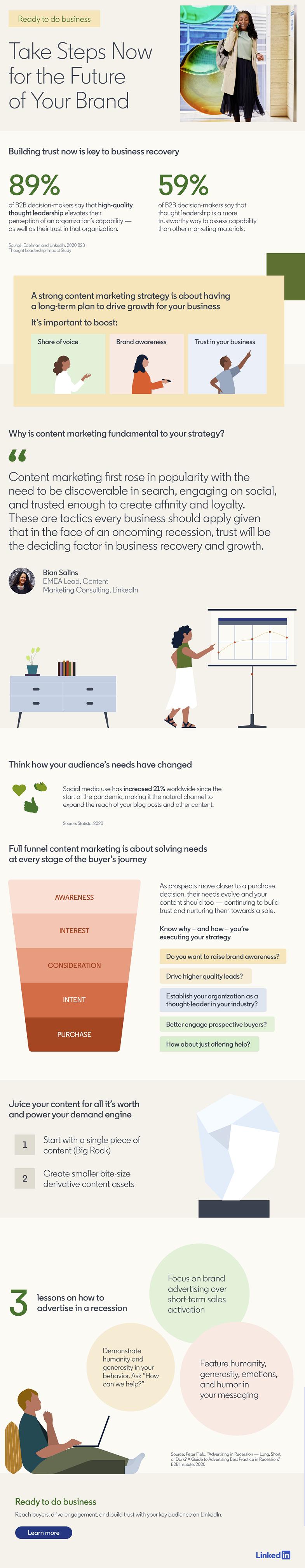 LinkedIn market perceptions infographic