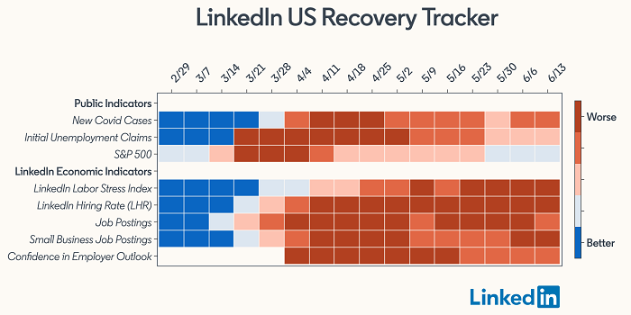 LinkedIn COVID-19 impact tracker