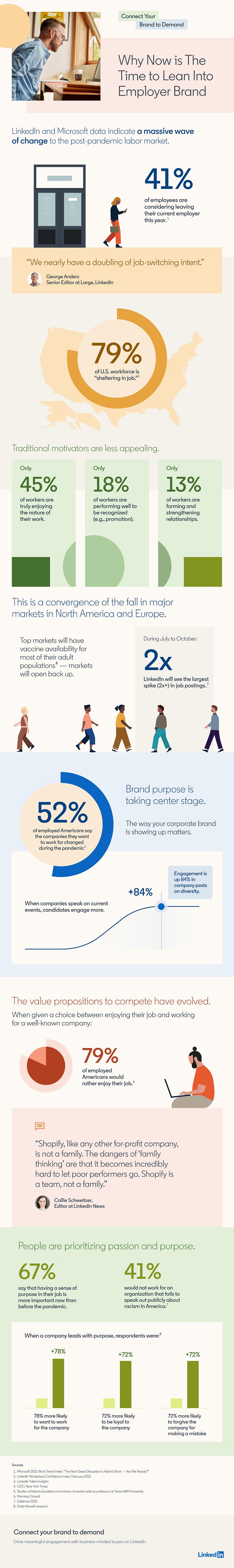 LinkedIn staffing shift infographic