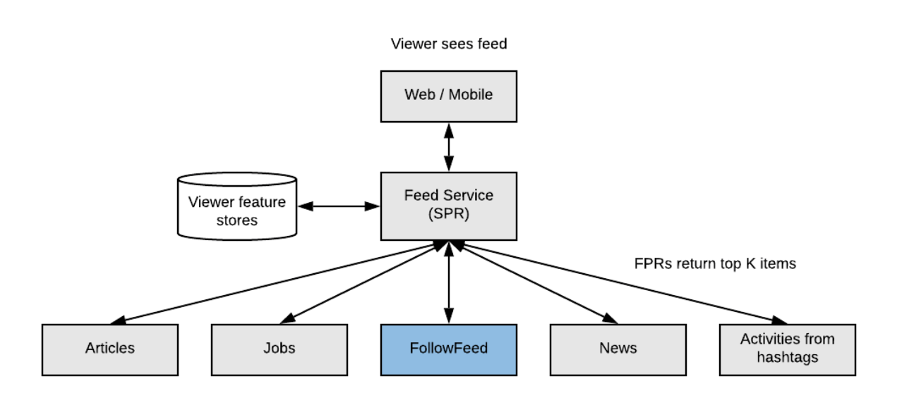 A diagram of how LinkedIn's feed algorithm works