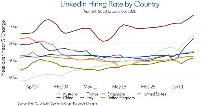 LinkedIn hiring data
