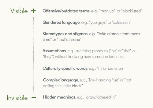 LinkedIn Inclusive language guide