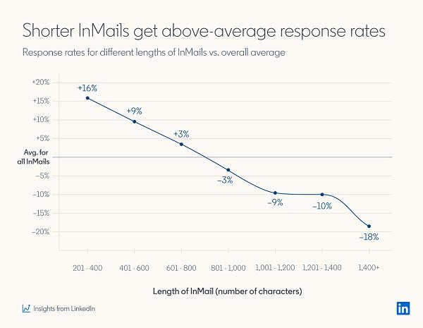 LinkedIn InMail study