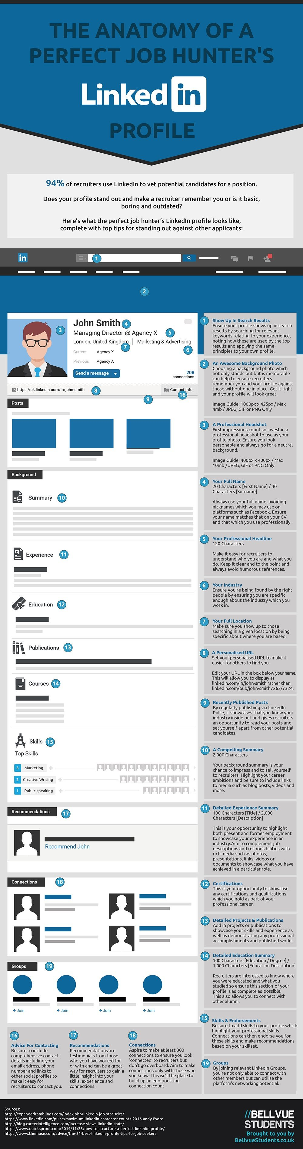 The Anatomy of a Perfect Job Hunters' LinkedIn Profile [Infographic] | Social Media Today