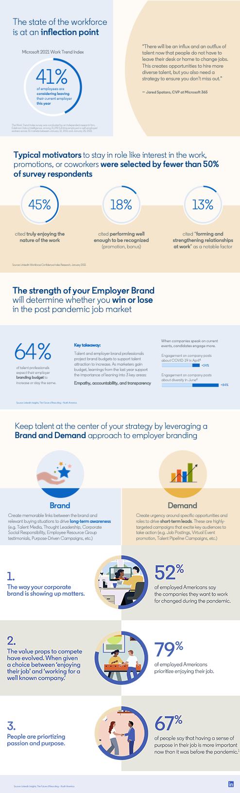 LinkedIn employer branding trends