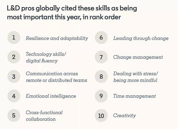 LinkedIn Learning and Development report
