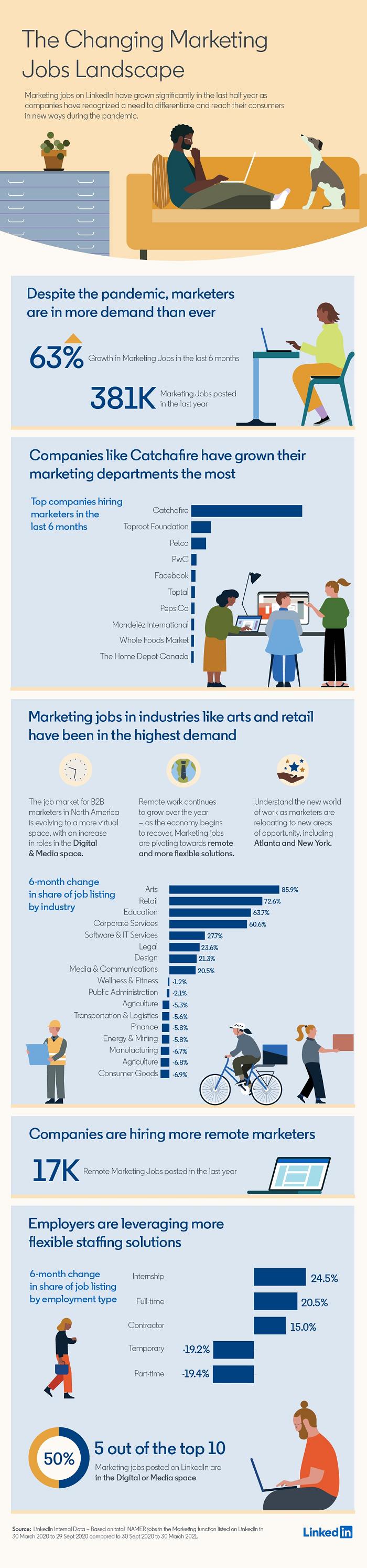 LinkedIn Marketing Landscape data overview