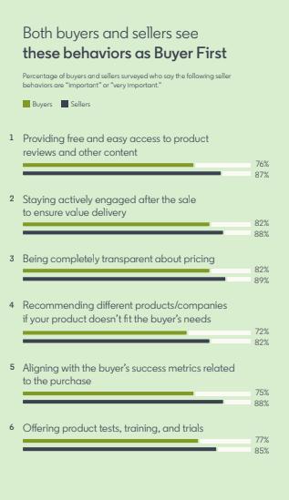 LinkedIn State of Sales report