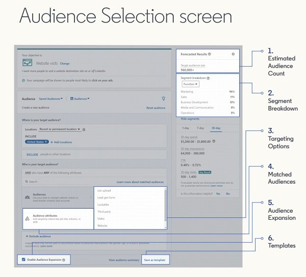 LinkedIn ad set up