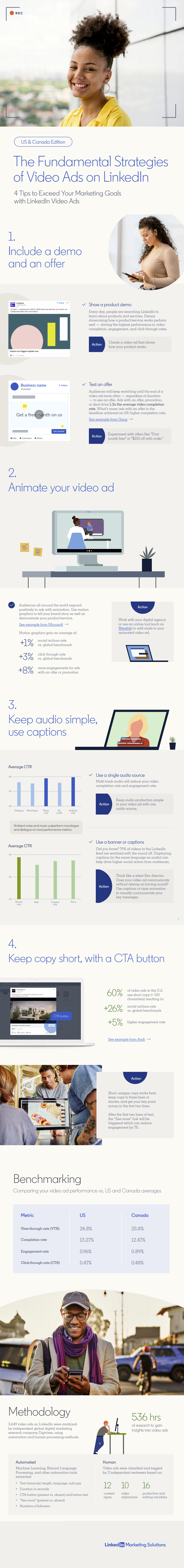 LinkedIn infographic of video ad tips