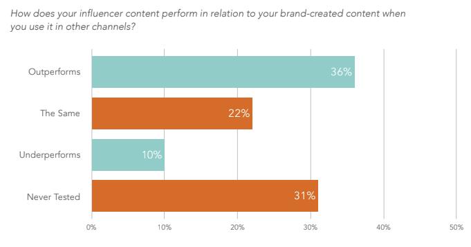 Linqia influencer marketing report