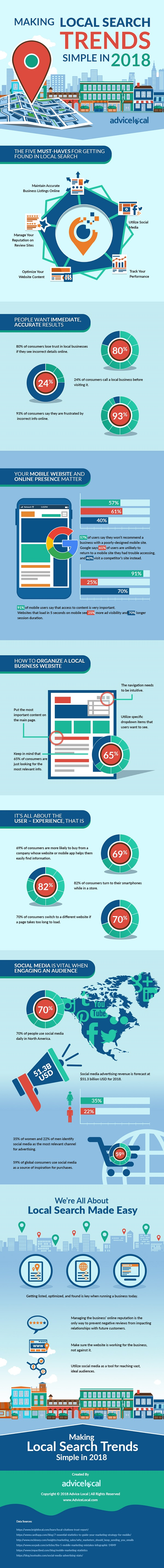 Infographic provides an overview of local SEO stats and tips