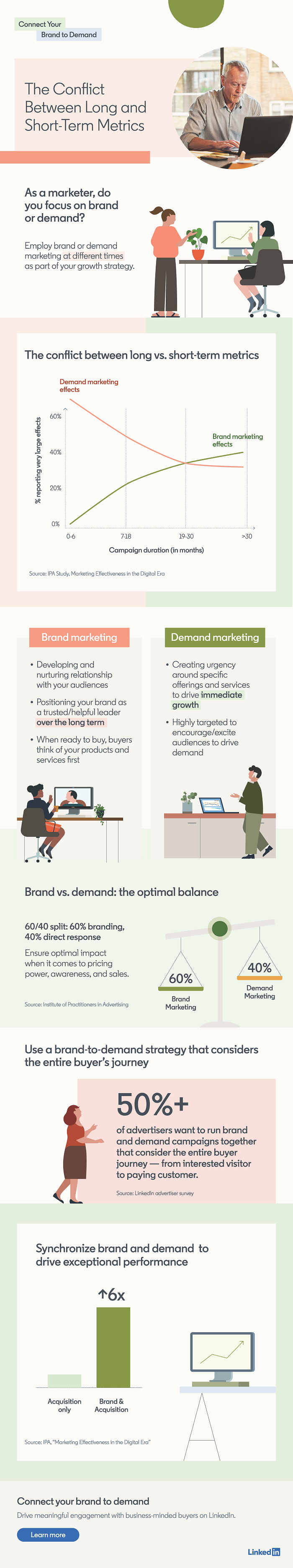 Infographic outlines key stats and data points in an effective brand and demand strategy