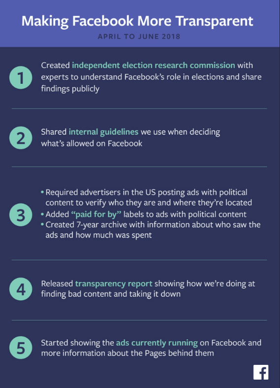 A list of measures Facebook's taken to boost ad transparency