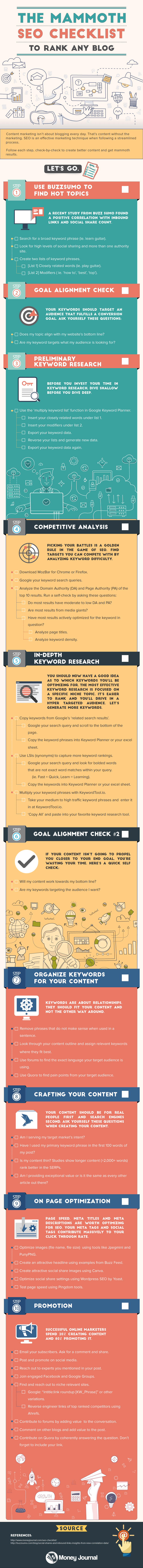 Mammoth blog SEO listing infographic