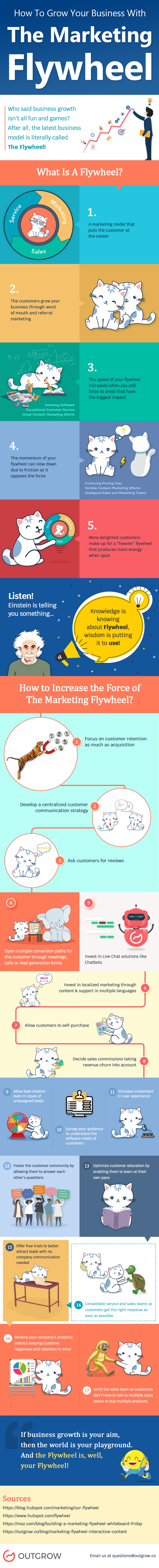 Infographic outlines the Flywheel business growth concept