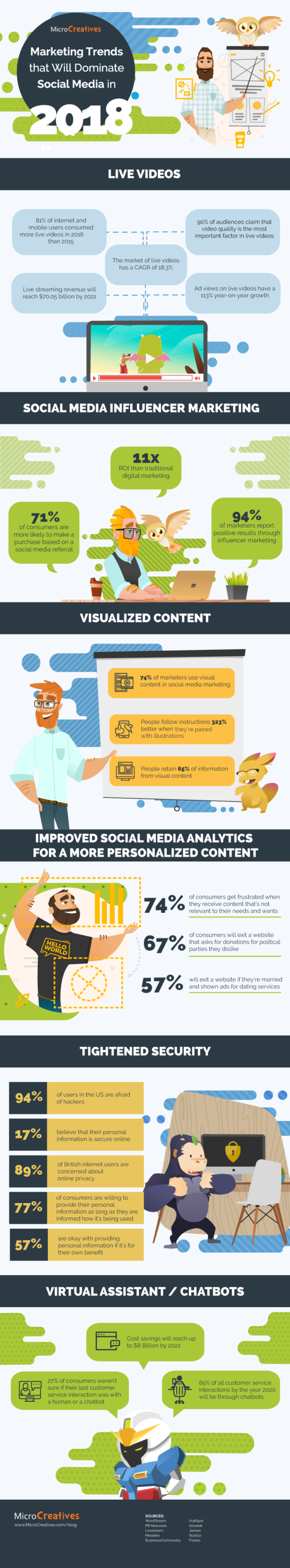 Marketing Trends that will Dominate Social Media in 2018 [Infographic] | Social Media Today