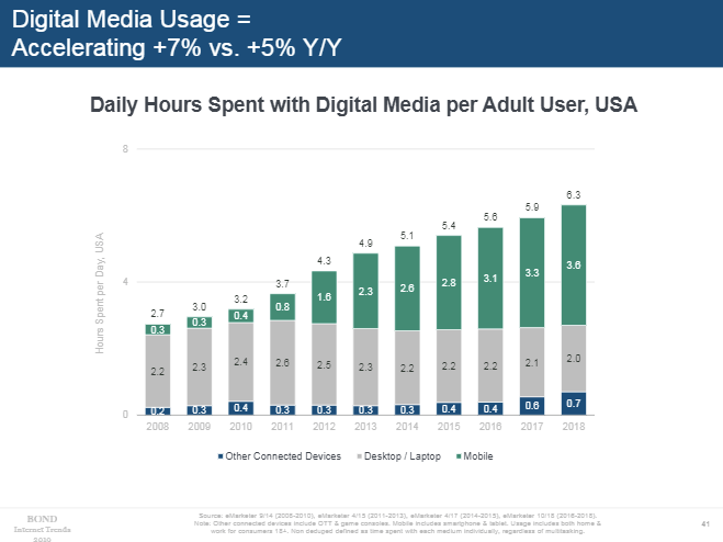 Mary Meeker 2019 - digital device usage chart