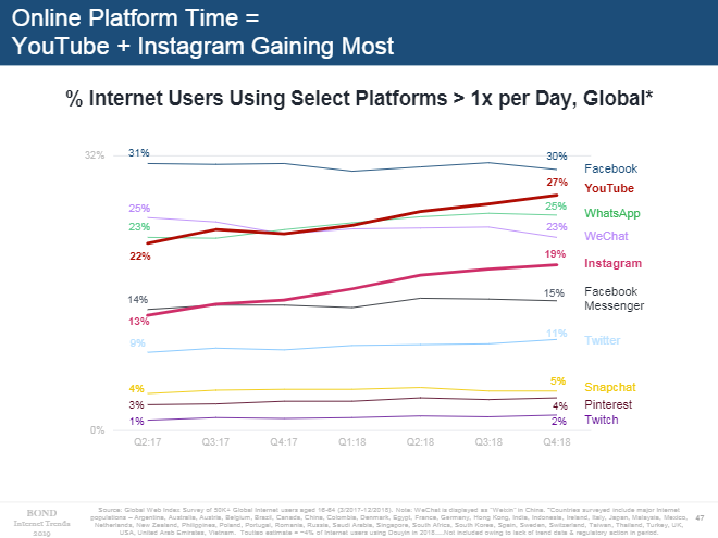 Mary Meeker 2019 - Social media usage trends