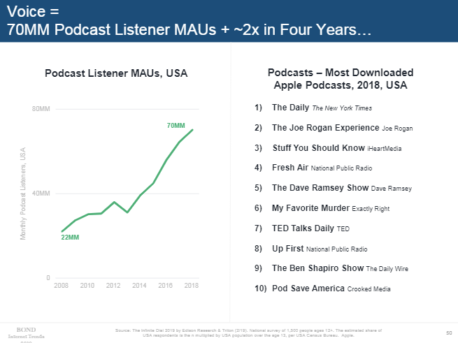 Mary Meeker 2019 - Podcast growth