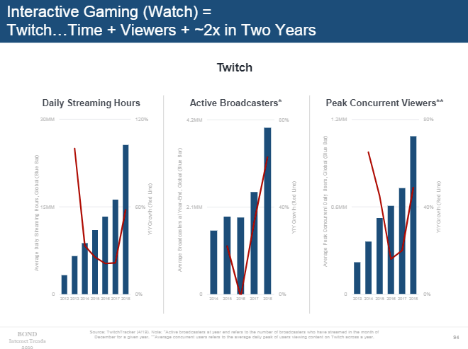 Mary Meeker 2019 - gaming growth chart