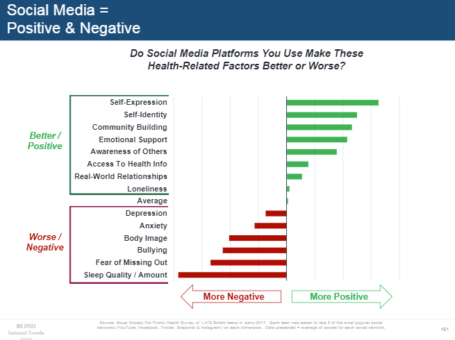 Mary Meeker 2019 - Social media usage impacts