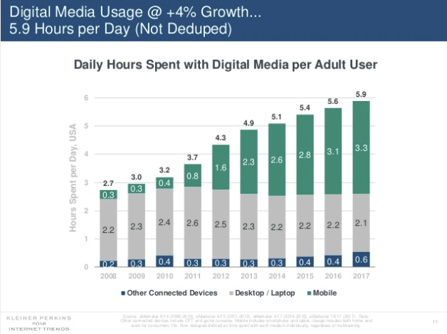 Mary Meeker Internet Trends Report 2018 - The Outlook for Social and Digital Marketing | Social Media Today