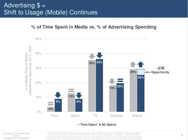 Chart shows media time spent vs ad spend