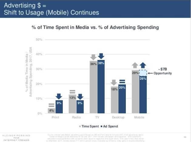 Mary Meeker Internet Trends Report 2018 - Perspectivas para el marketing social y digital | Redes sociales hoy