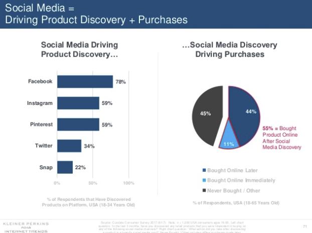 Mary Meeker Internet Trends Report 2018 - Perspectivas para el marketing social y digital | Social Media Today