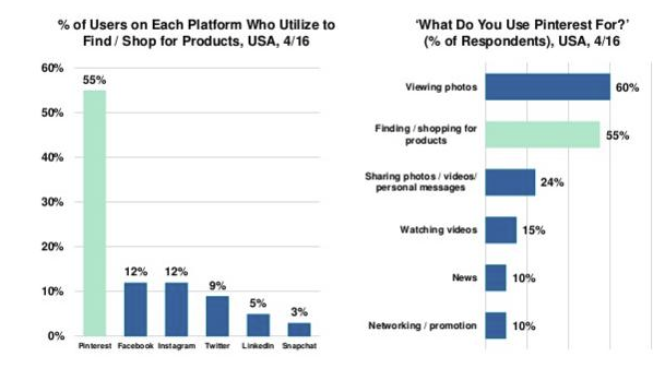 Graph shows shopping intent by users on social platforms