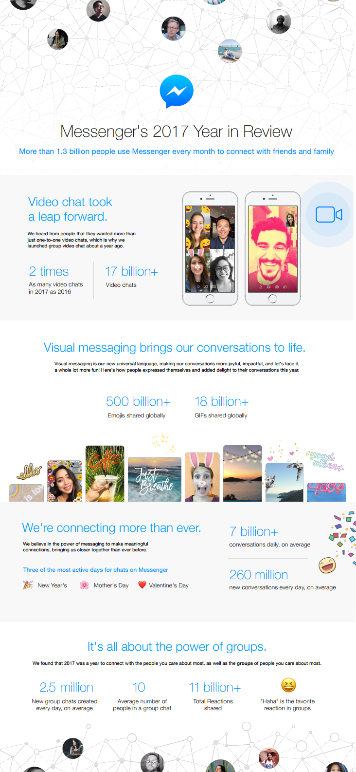 Facebook Messenger's 'Year in Review' [Infographic] | Social Media Today
