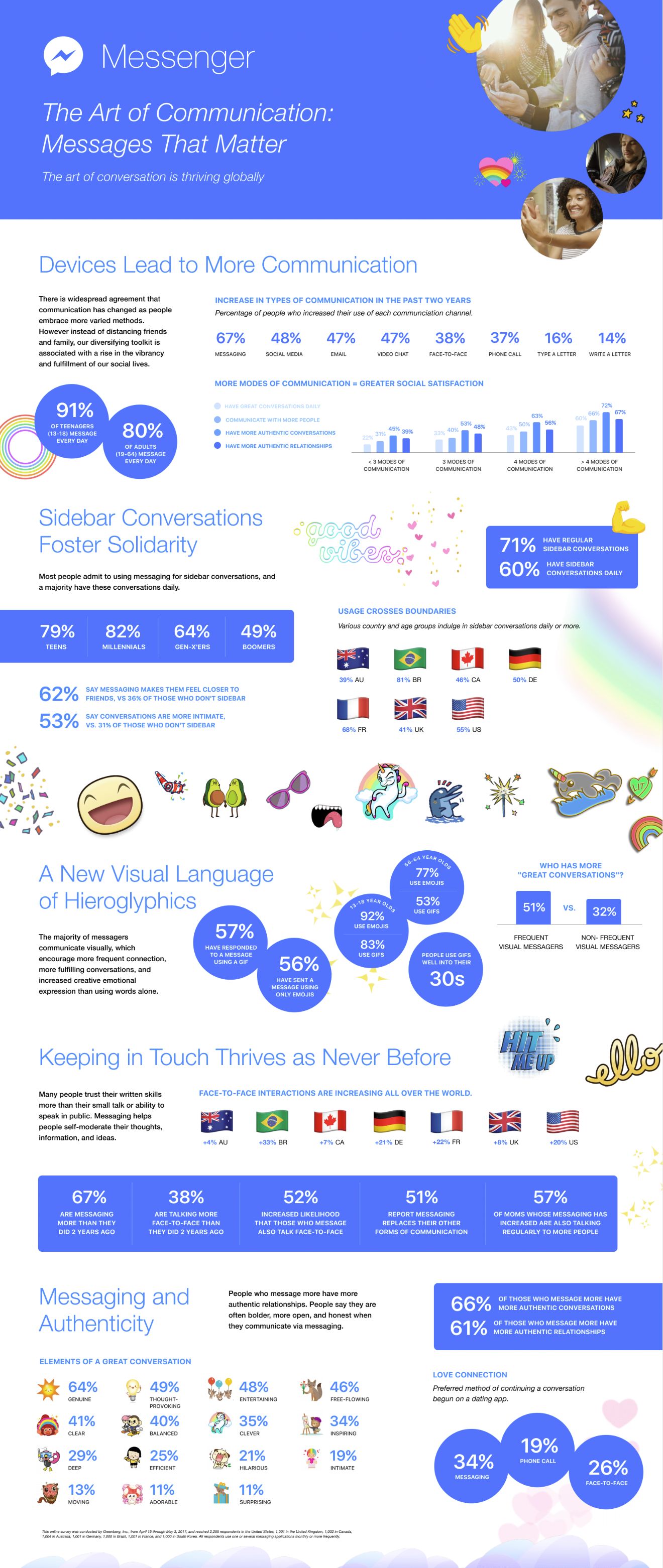 Facebook Releases New Data on the Growth and Adoption of Messaging [Infographic]   Social Media Today