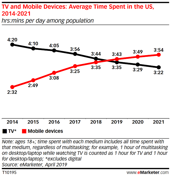 Mobile vs TV time spent chart