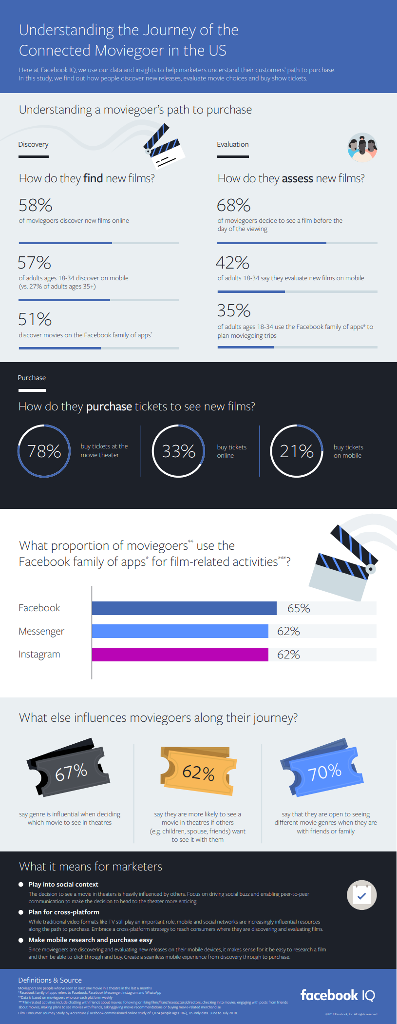 Facebook moviegoer research report 2019