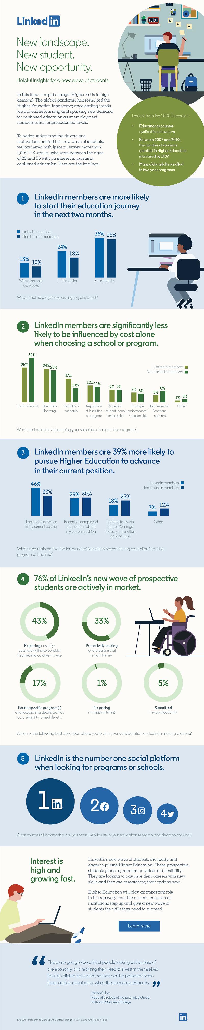 LinkedIn higher education survey