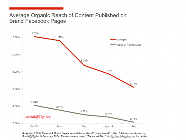 The Pros and Cons of Facebook's Coming News Feed Changes - from a Page Perspective | Social Media Today