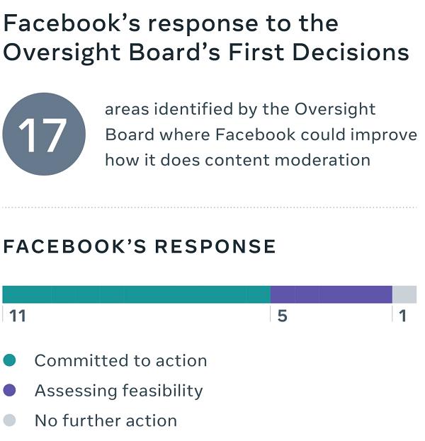 Oversight Board hearings