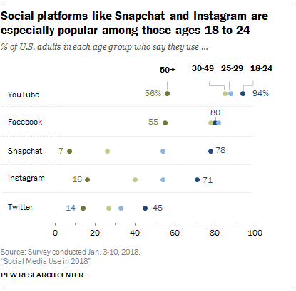 Latest Pew Research Data Shows Snapchat Continues to Maintain Hold on Younger Audiences | Social Media Today