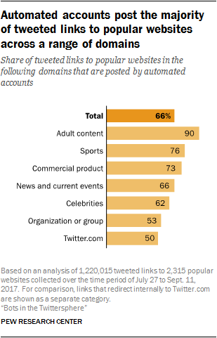 New Study Finds 66% of Tweeted Links to Popular Websites are Shared by Bots | Social Media Today
