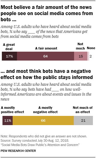 Pew research social bot study