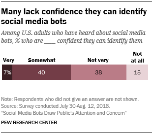 Pew Research social bot study [chart]