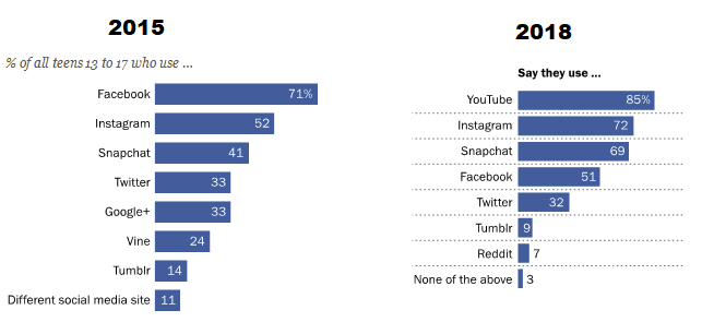 New Report Shows Instagram, Snapchat Lead Facebook in Teen Usage | Social Media Today