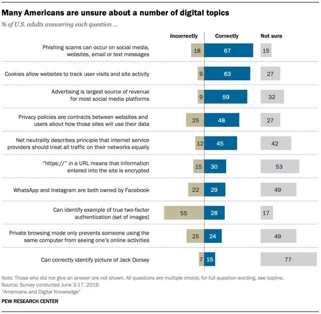 Pew Research digital literacy report