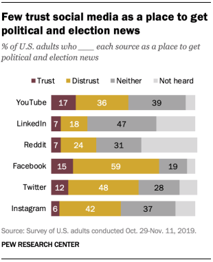 Pew Research - Distrust