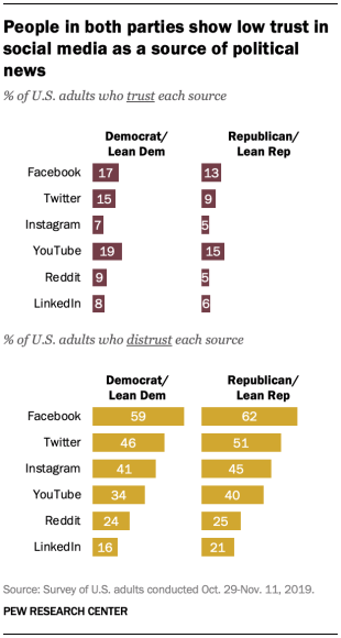 Pew Research social news study