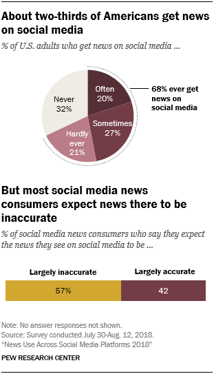 A chart from the latest Pew Research social media journalism report